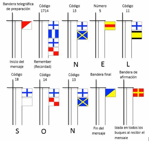 Banderas de señales británicas en la batalla de Lissa, 1811