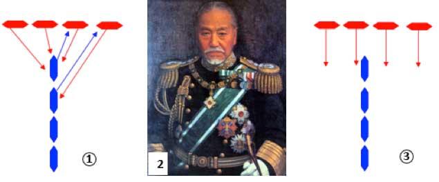 Diagrama sobre la táctica naval de cruzar la T