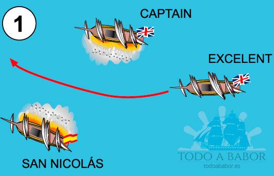 1.- El navío de Nelson, el Captain de 74 cañones, que estaba luchando en solitario durante 45 minutos recibe el refuerzo del Excellent de Colingwood, que trata de interponerse entre el Captain y el San Nicolás para aliviar a Nelson del castigo al que le habían sometido varios buques españoles.