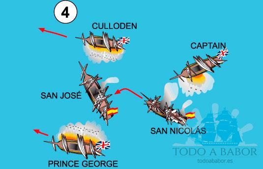 4.- Tras el tres puentes Blenheim el Prince George, otro poderoso 98 cañones, causa especial daño en el San José, que tiene que maniobrar como puede. El San Nicolás, con graves daños, y tratando de zafarse del daño que le hacen colisiona con el tres puentes español.