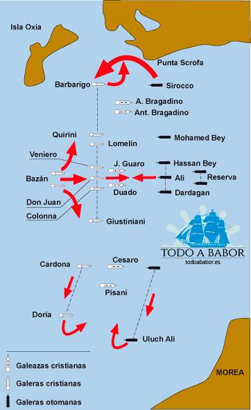 Disposición de las flotas en la batalla de Lepanto