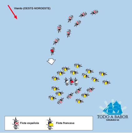 Movimientos de la escuadra de Bazán,  con el barlovento a su favor y atacando el flanco de la flota francesa