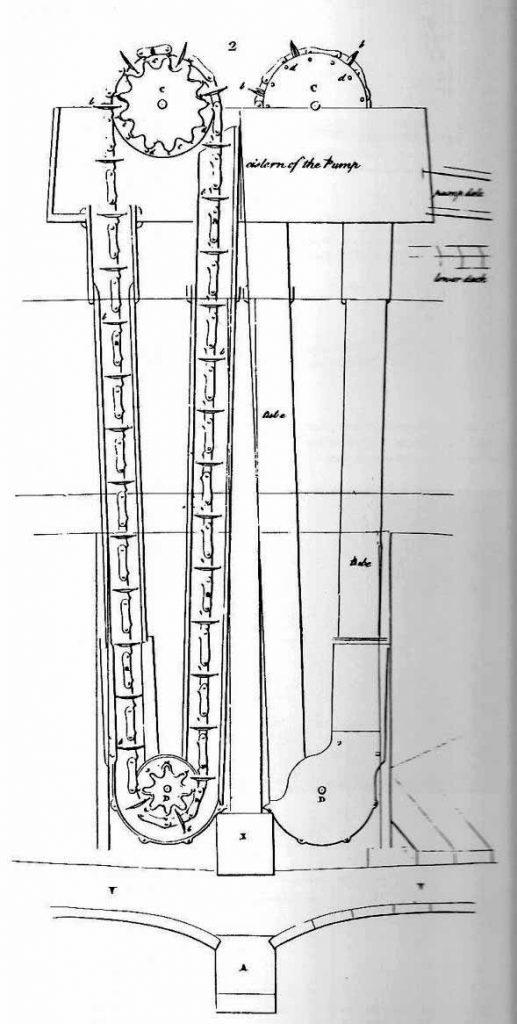 Bomba de achique de cadena inglesa de mediados del siglo XVIII