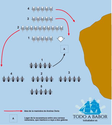 Disposición de las flotas en el combate naval de Prevesa.