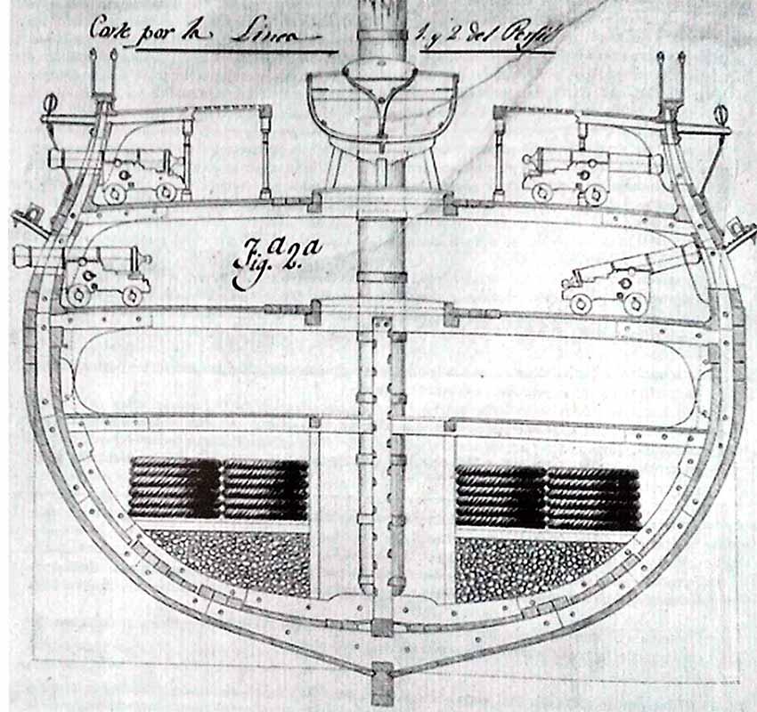 """Cuaderna maestra de un navío de los llamados """"Ildefonsinos"""", probablemente del navío Intrépido. Museo Naval de Madrid."""