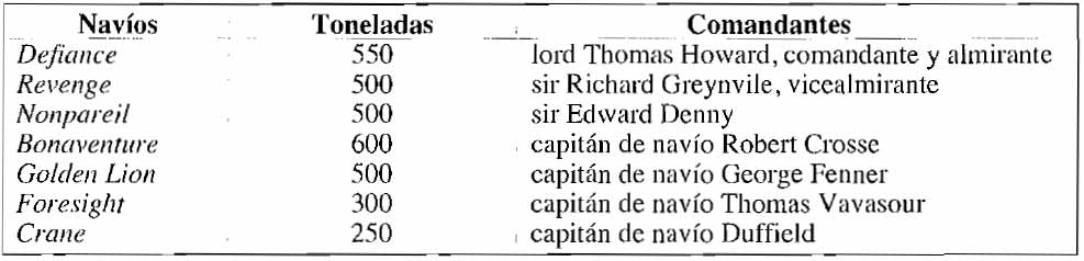 Escuadra de Lord Thomas Howard en 1590