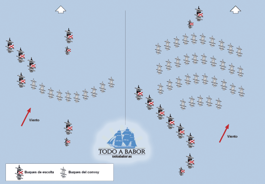 Formaciones de convoyes navales.