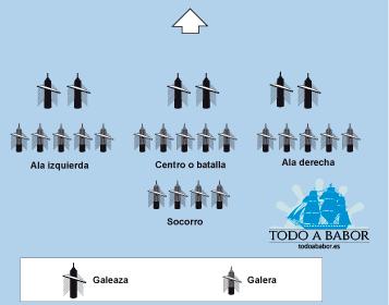Formación básica de las galeras en la batalla de Lepanto