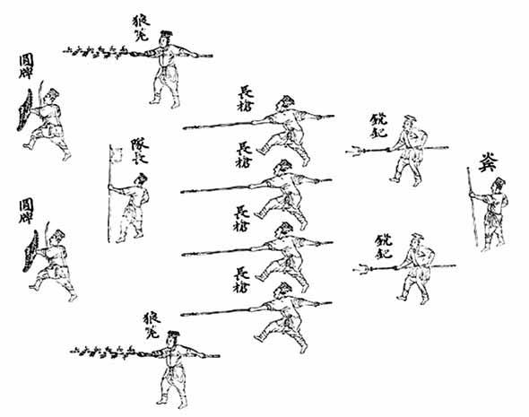 Formación militar creada por Qi Jiguang
