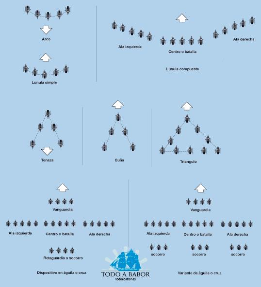 Diferentes disposiciones navales  de la época romana.