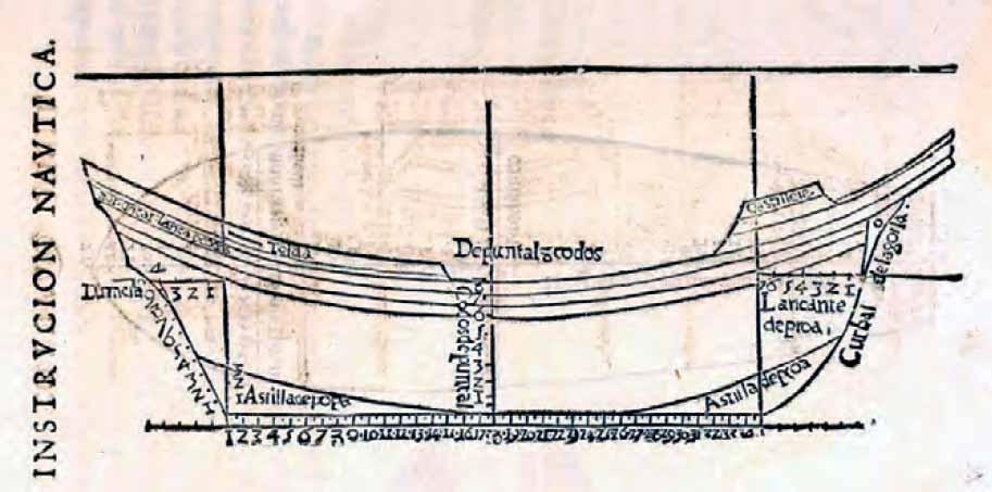 Trazado longitudinal con sus lanzamientos a proa y popa, así como las medidas de la nao.