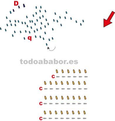 Movimientos de las dos escuadras