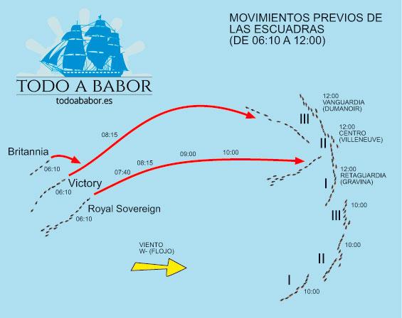 Gráfico con los movimientos previos de las escuadras antes de iniciarse el combate de Trafalgar