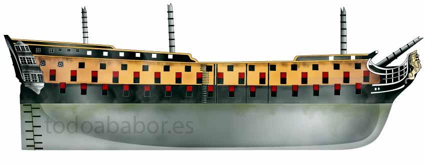 Construcción del navío de línea Purísima Concepción de 112 cañones