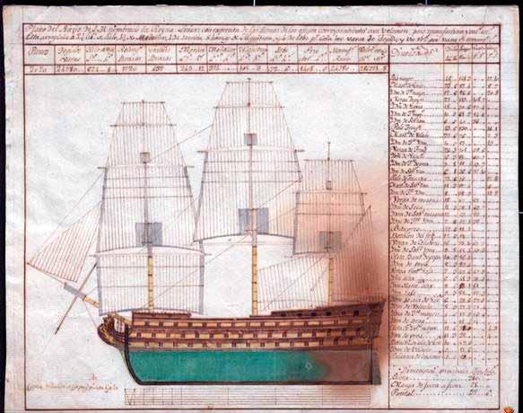 Navío Reina Luisa, de 112 cañones