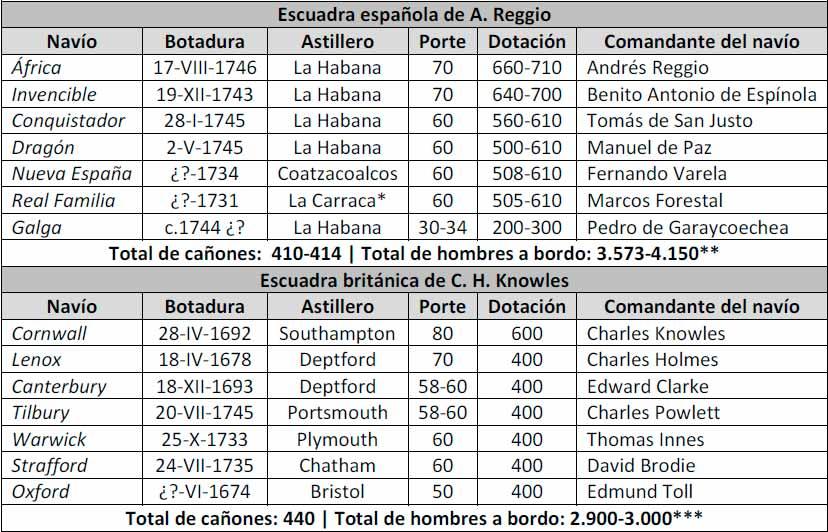 Orden de batalla de las escuadras enfrentadas en el combate de Cuba de 1748