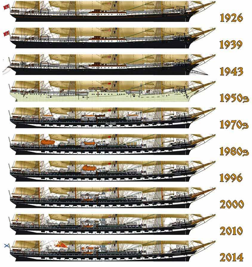 Diferentes patrones de pintura del casco del Kruzenshtern a lo largo de los años.