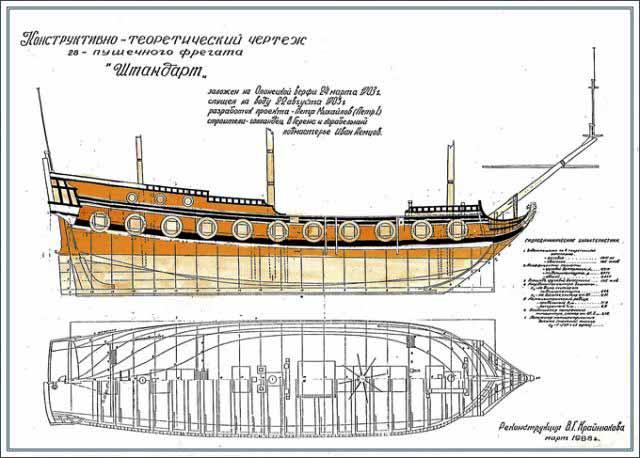 Plano actual de la fragata Shtandart
