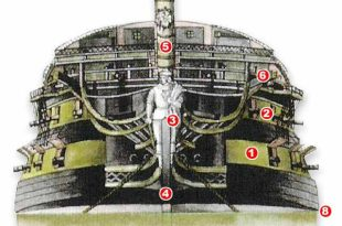 Proa de un naví español de dos puentes y 74 cañones