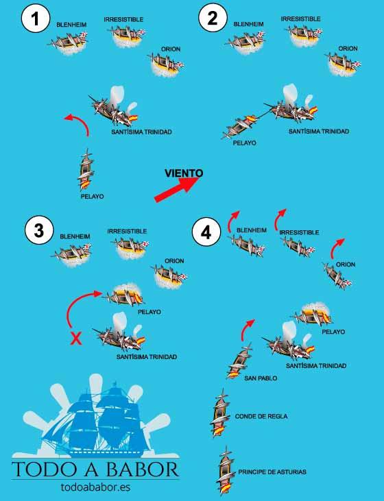 Pasos del rescate del navío Santísima Trinidad en la batalla de San Vicente