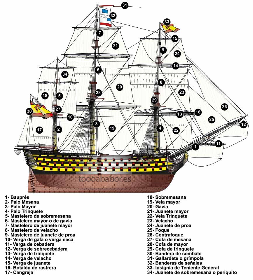 Nomenclatura de las velas de un navío español