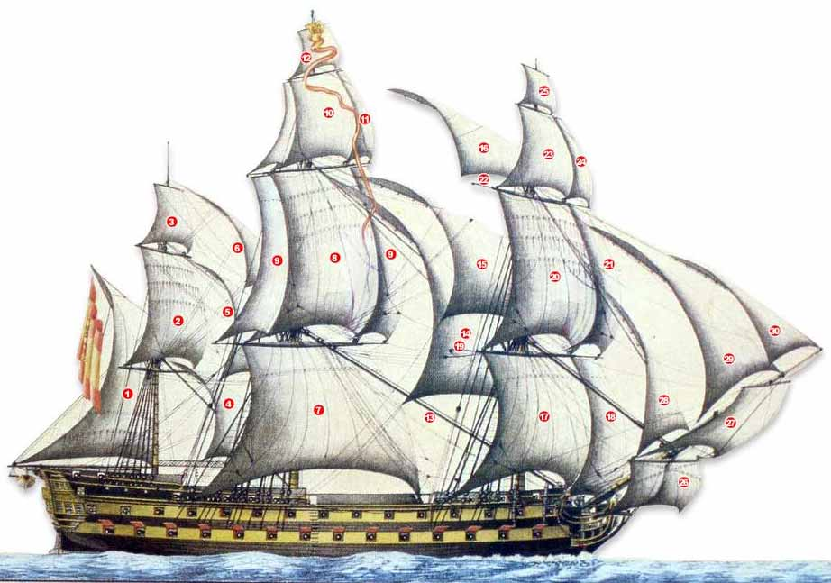 Vista del navío con todo su aparejo navegando con viento en la cuadra, cuya posición es la más propia para llevar mayor número de velas largas.
